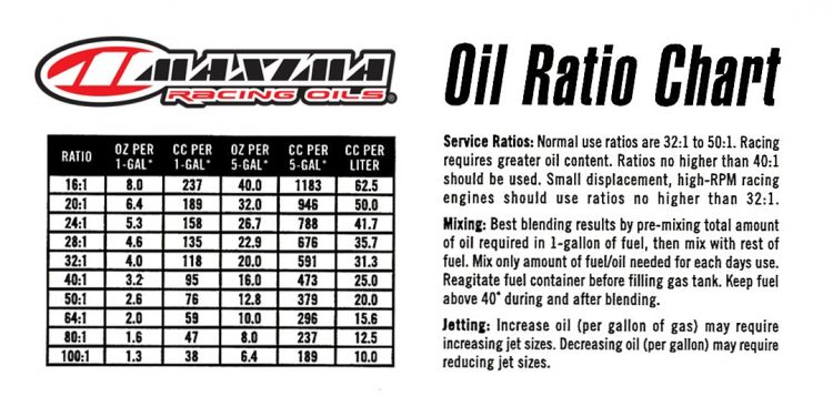Ktm Oil Ratio