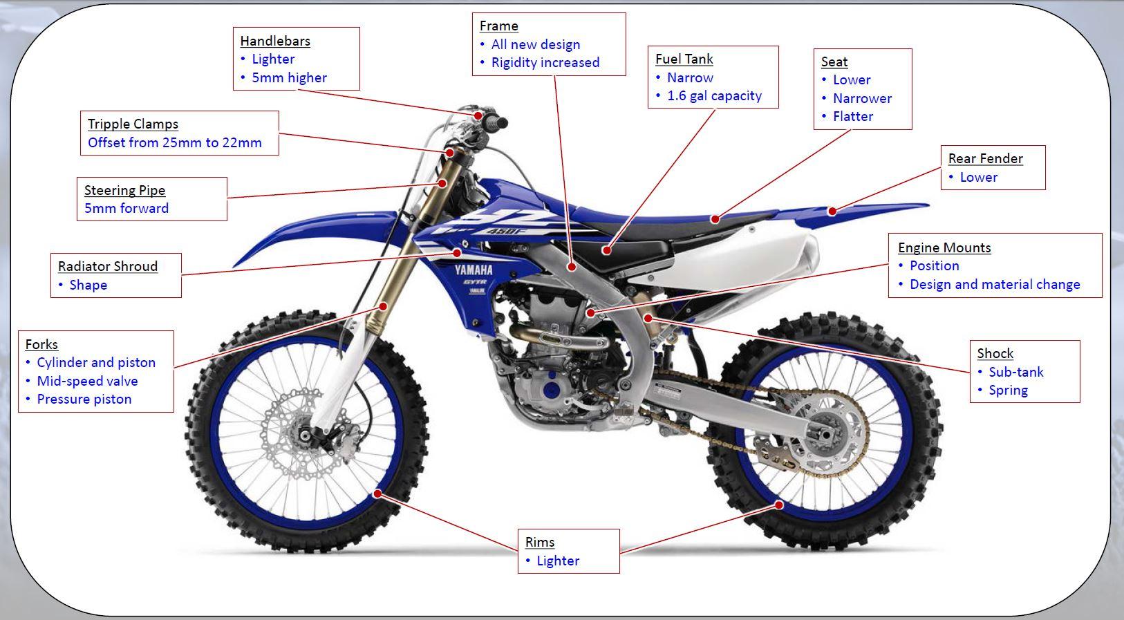 Remarkable Yamaha Motocross Bikes 2018 Dirt Bike Magazine Wiring Cloud Xeiraioscosaoduqqnet