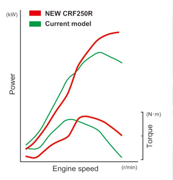 honda gave us this dyno chart without numbers so we could compare the power  output of the new bike with that of the old one  it shows a big increase on  top