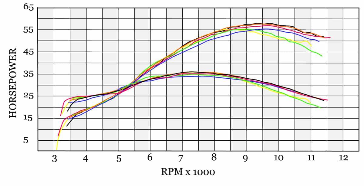 2018年 450cc モトクロッサー 馬力比較