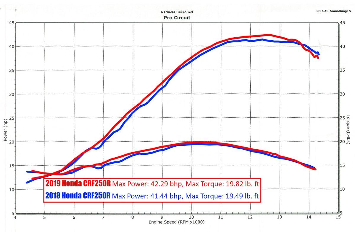 ホンダ 2019年式CRF250R馬力比べ