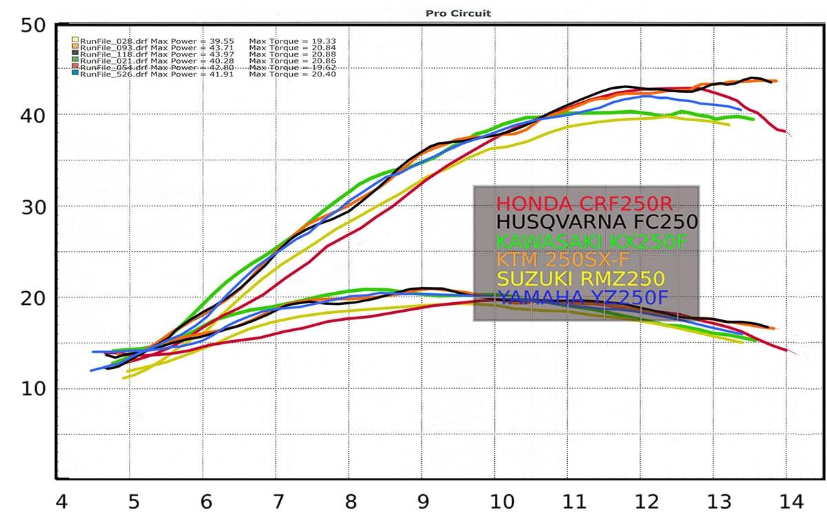 2019年 モトクロッサー 馬力比較